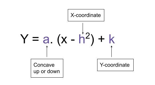 General vertex form